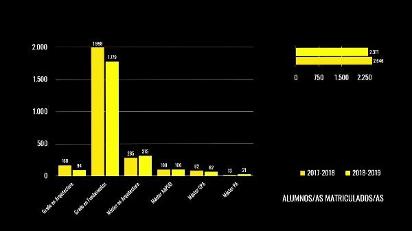CLAUSURA CURSO ACADÉMICO 2018-19 ETSA