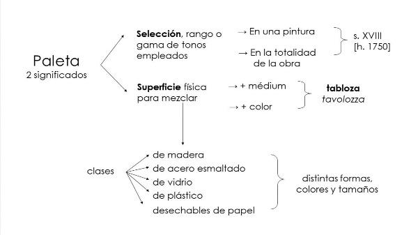 Concepto y uso de la paleta