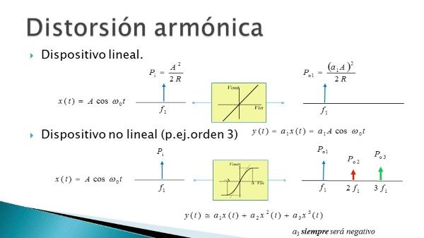 Medida de armónicos de un dispositivo no lineal con el osciloscopio