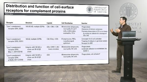 Receptors and Inhibitors of de complement system