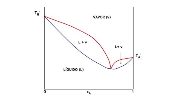 Equilibrio Vapor-Líquido
