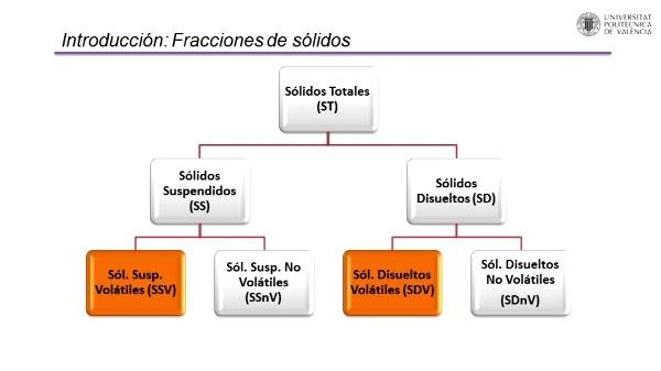 Determinación de sólidos en agua, fracción fija y volátil