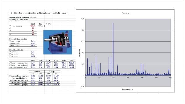 Detección de fallos en máquina rotativa mediante medida de vibraciones