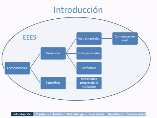 Competencia en comunicación oral, un reto para el ingeniero