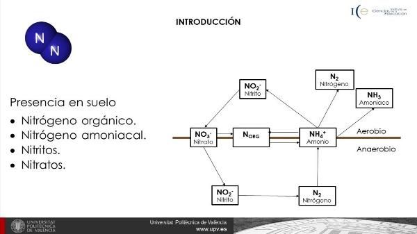 Determinación del nitrógeno total en suelos por Kjeldahl