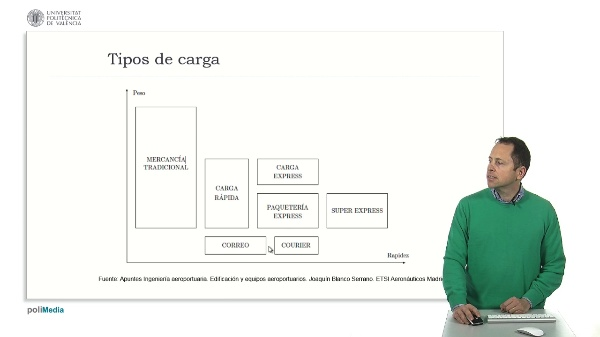 Tema 13. Terminal de carga (10)
