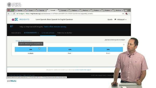 Edx Insights. Datos de aciertos en problemas (rendimiento)