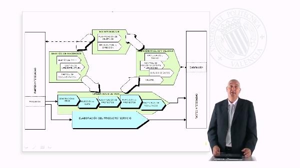 Sistema de gestión de la innovación