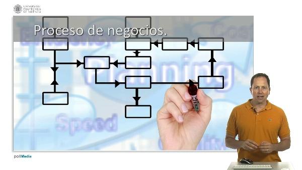 Estrategia de negocios. Modelado de procesos
