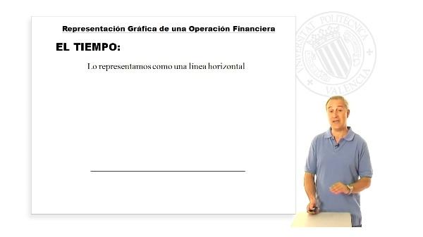 Representación Gráfica de una Operación Financiera
