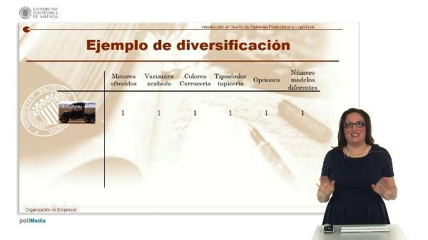 Ejemplos de Diversificacion