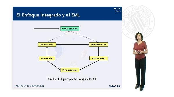 Fases del EML