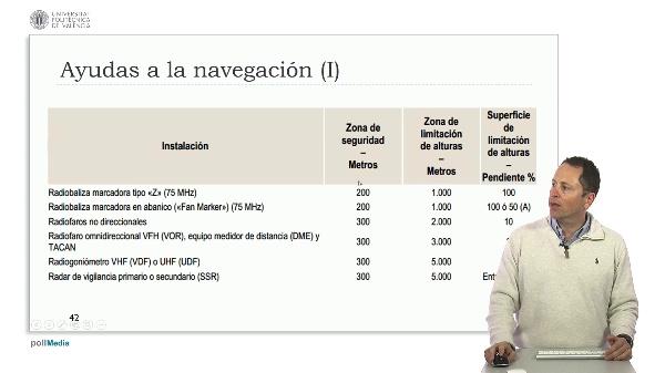 Ingeniería aeroportuaria. Servidumbres radioeléctricas España radioayudas