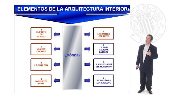 Los Elementos de la Arquitectura Comercial - (Parte1)