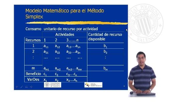 Modelo Matemático para el Método Símplex