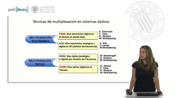 Técnicas de multiplexación en sistemas ópticos: Sistemas con multiplexación WDM