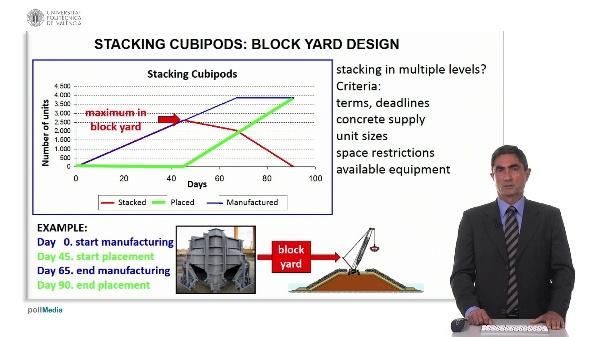 Stacking cubipods: block yard desing (2)
