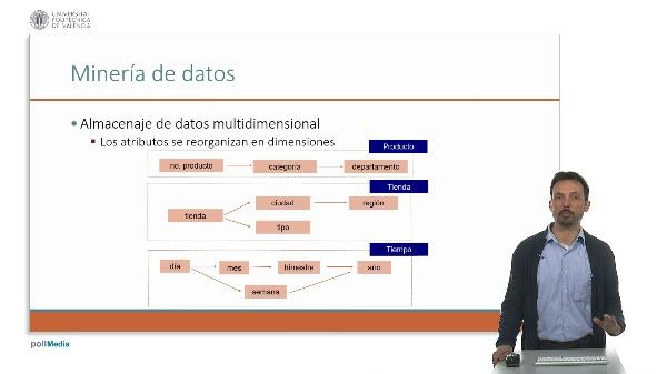 Vídeo 1D2. Almacenes de datos y OLAP multidimensionales.