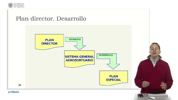 Tema 3: PLanificacion de Aeropuertos XII