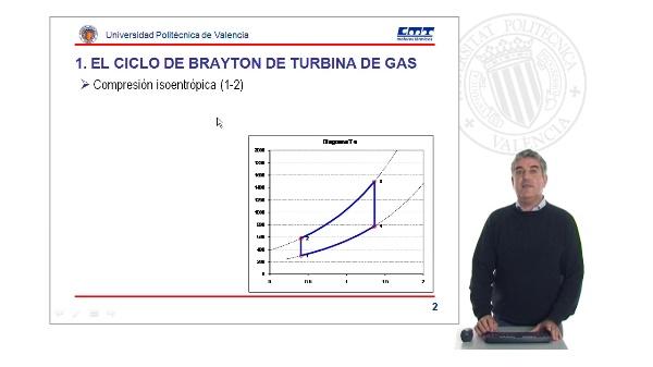 El ciclo de Brayton de turbina de gas