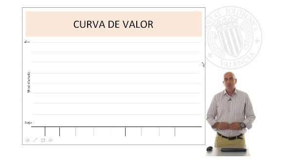 Curva de Valor