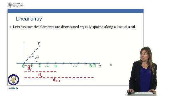 Linear arrays: Uniform amplitude and phase.