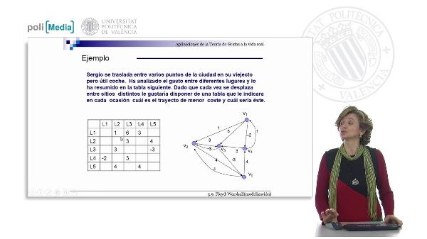 S3.9- Algoritmo de Floyd-Warshall (modelización)
