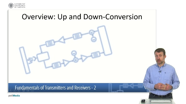 Fundamentals of Transmitters and Receivers I