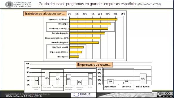 Grado de uso en Espa?a 1997