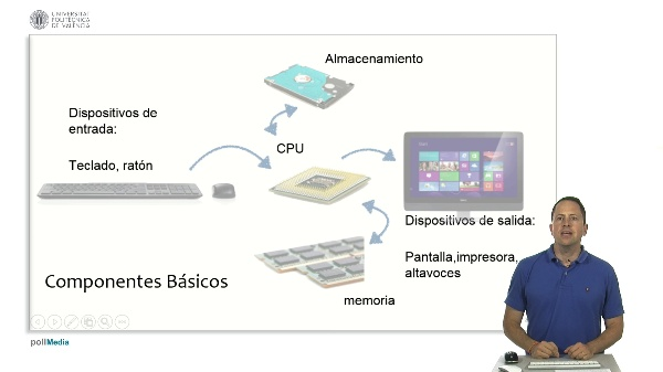 Sistemas de Información y ordenadores. Arquitectura de un ordenador