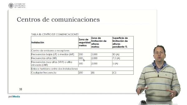 Ingeniería aeroportuaria. Servidumbres radioeléctricas España. Enlaces comunicaciones