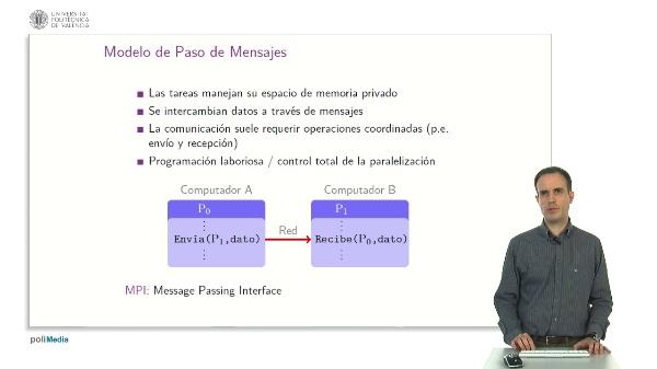 Modelo de Paso de Mensajes.