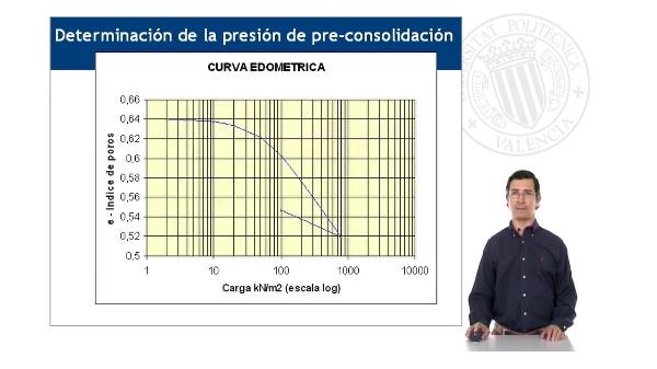 Determinación de la presión de preconsolidación en suelo
