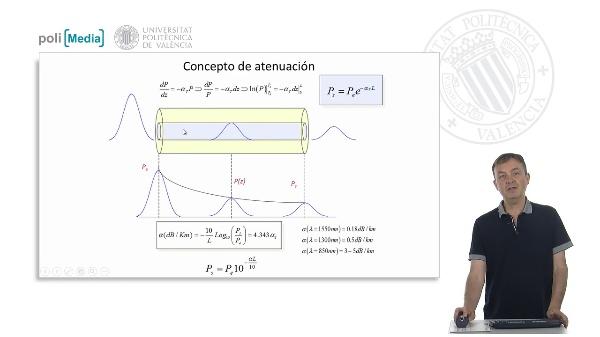 Concepto y mecanismos de atenuación en una fibra