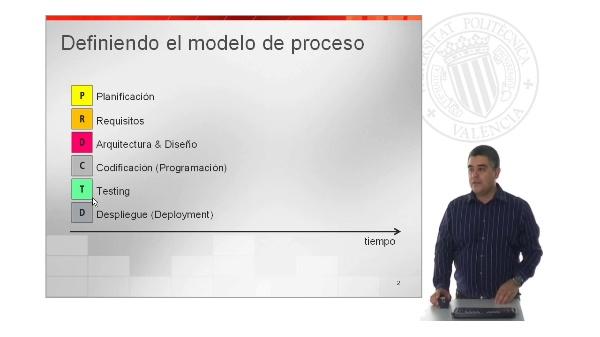 Modelo de proceso y su correspondencia con la planificación y seguimiento del proyecto