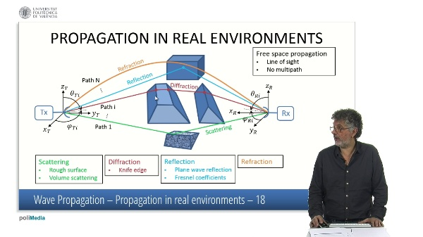 Wave propagation (Propagation in real environments)