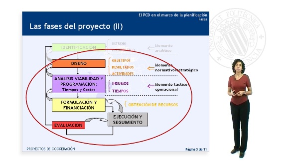 Fases del Proyecto (II)
