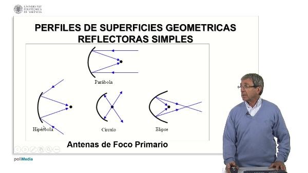 Antenas Reflectoras