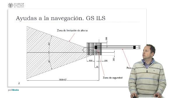 Ingeniería Aeronáutica - Servidumbres radioeléctricas: Ayudas a la navegación: GS ILS