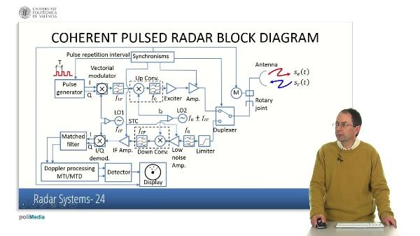 Radar Systems III