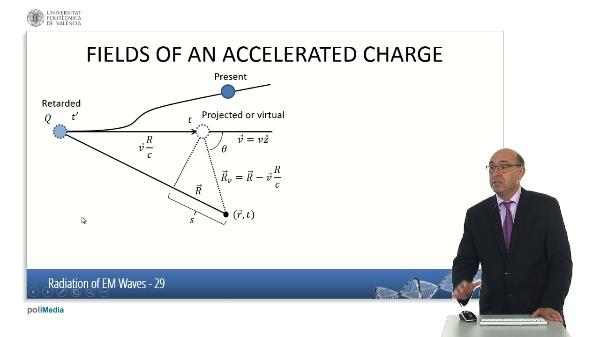 Radiation of Electromagnetic Waves (VII)