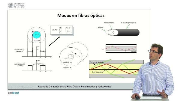 Modos en fibras opticas