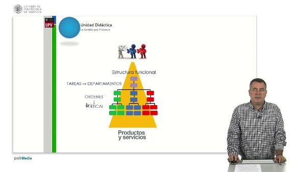 Unidad didáctica. La gestión por procesos. ¿Qué es la gestión por procesos? ¿Qué es un proceso?