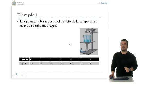 Aplicación de la función lineal con datos experimentales