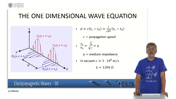 Electromagnetic Waves (V)