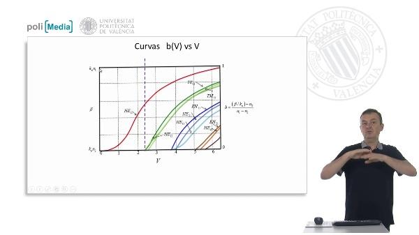 Curvas b(V) vs V