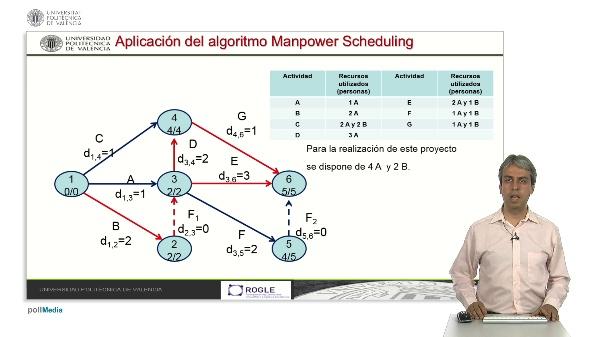Uso del algoritmo de Manpower Scheduling para resolver el problema de asignación generalizada de recursos en proyectos.