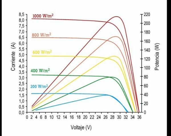 Medición de la curva tensión intensidad de una placa solar fotovoltaica