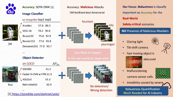 Quantifying DNN Model Robustness to the Real-World Threats