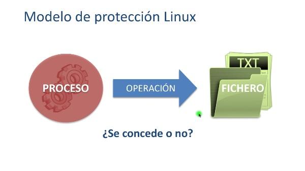 Las reglas de protección básicas de sistemas Linux